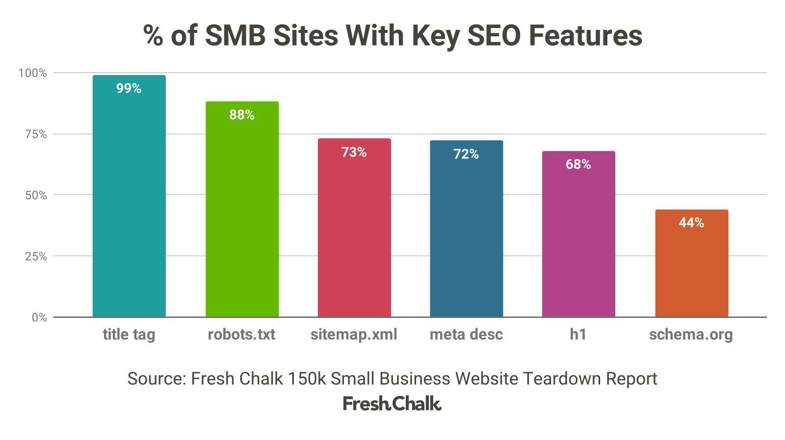 150k Small Business Website Teardown 2019 • Fresh Chalk
