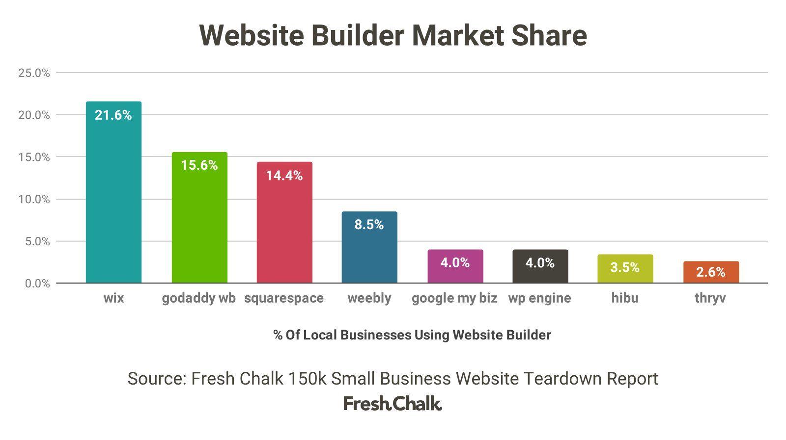 150k Small Business Website Teardown Part Two: Website