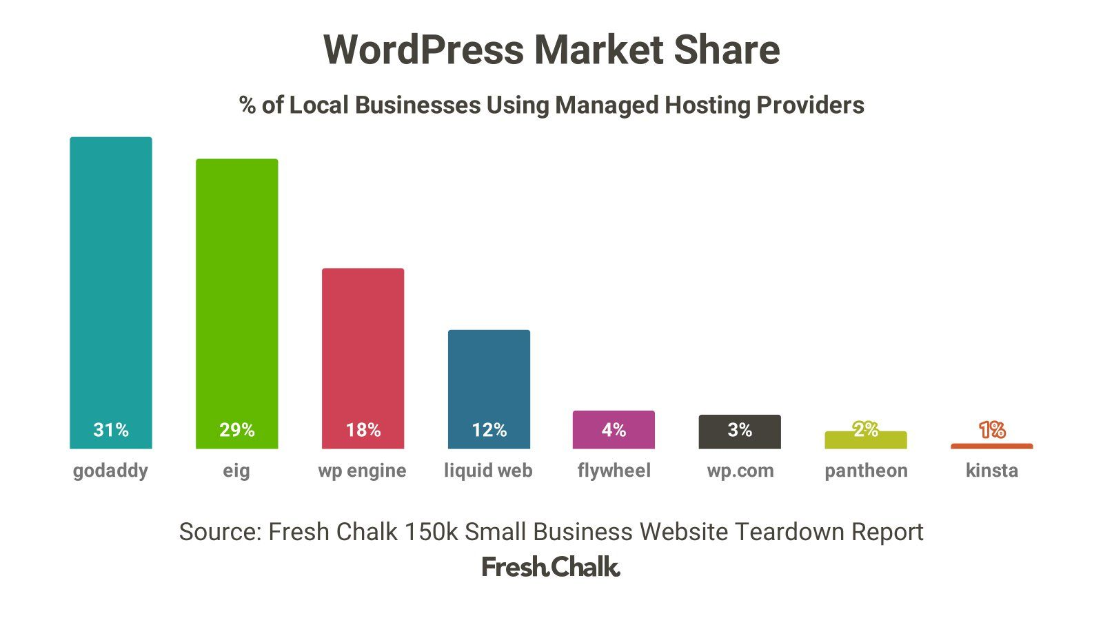 150k Small Business Website Teardown Part Three: WordPress • Fresh Chalk
